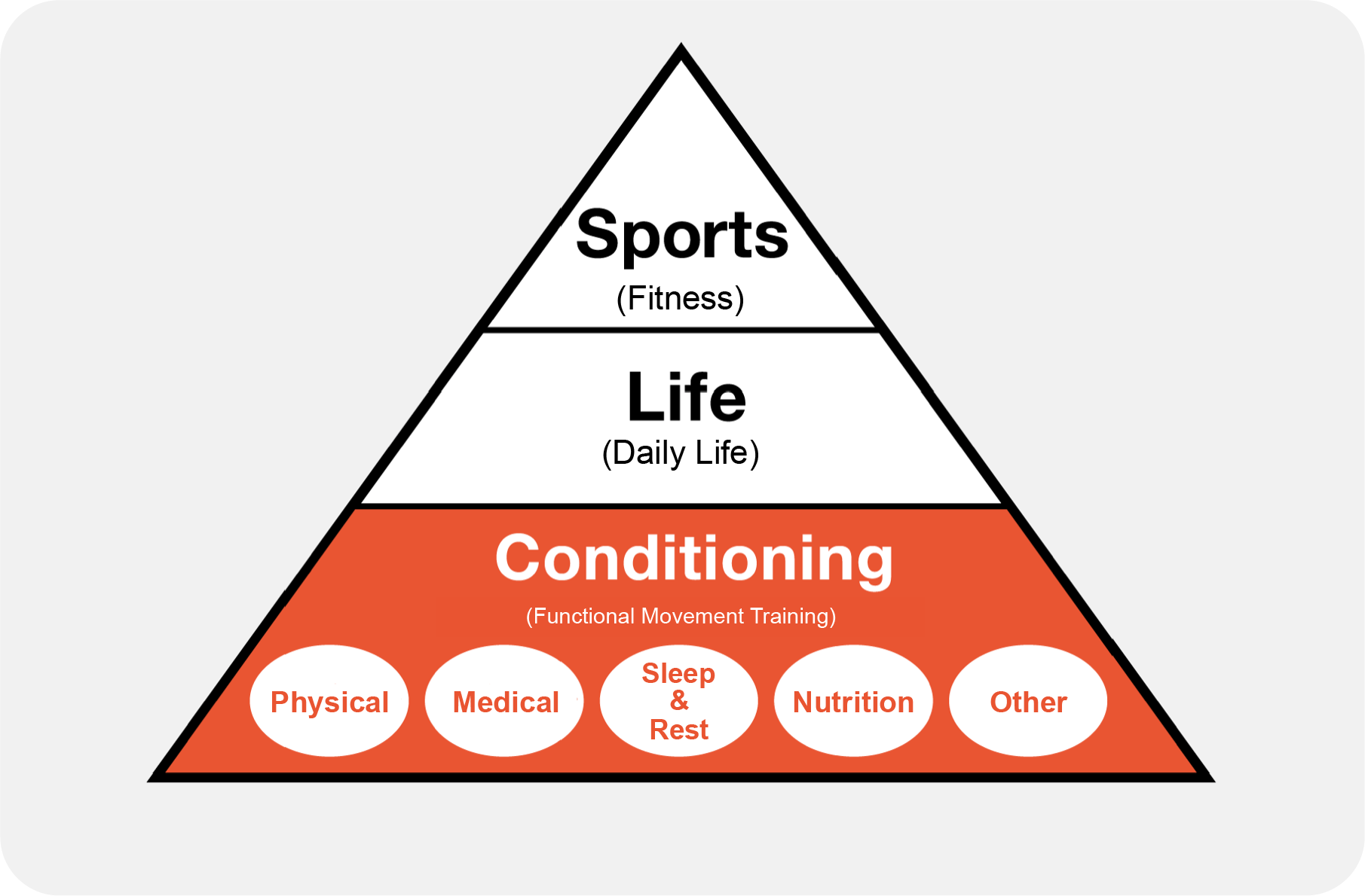 About Conditioning