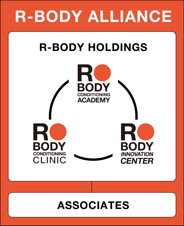 Alliance R Bodyアライアンス構想について R Body Project